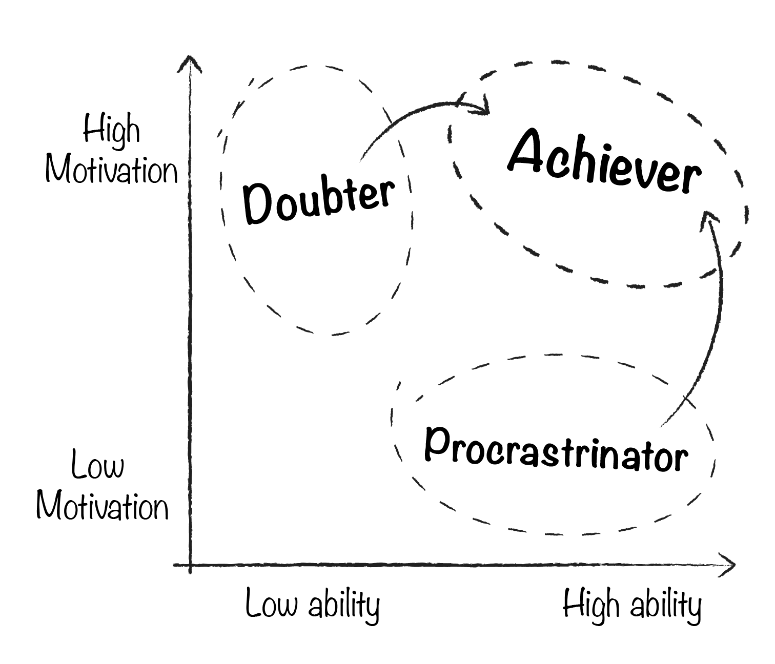 a graph on achieving