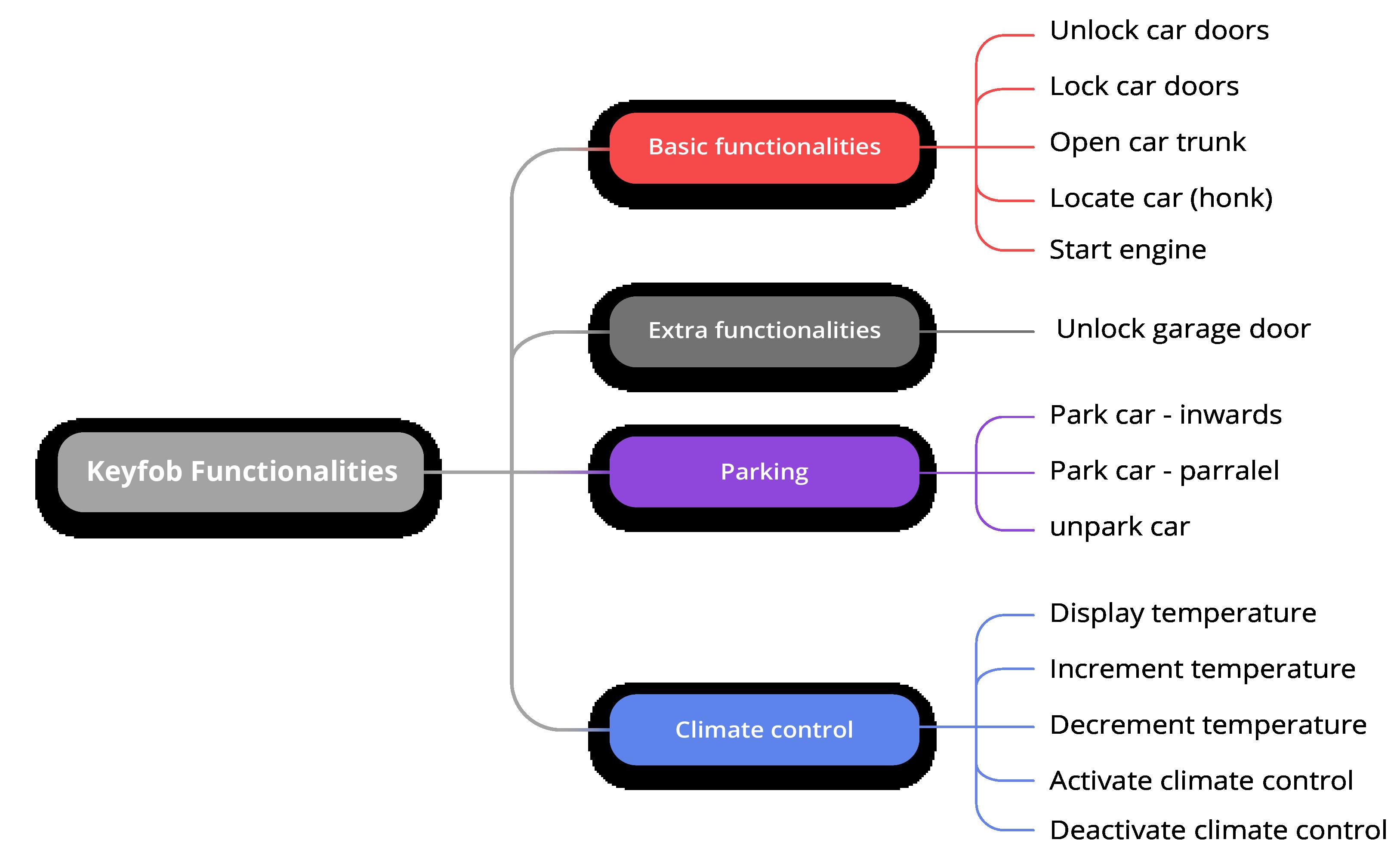 Keyfob Function categorisation